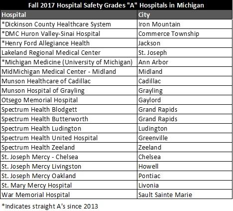 Fall 2017 A hospitals